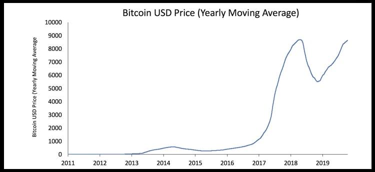 evolución precio bitcoin