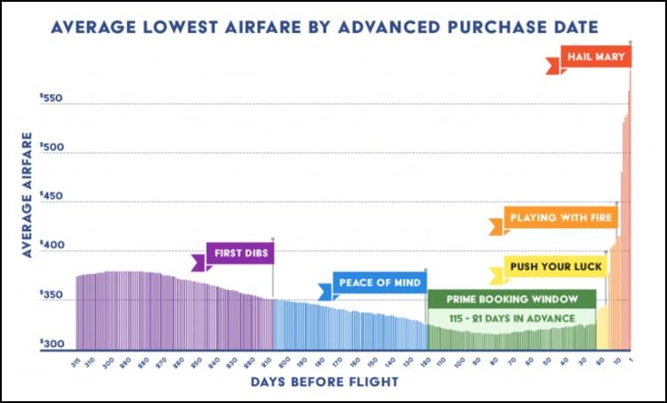 evolución precios de los vuelos