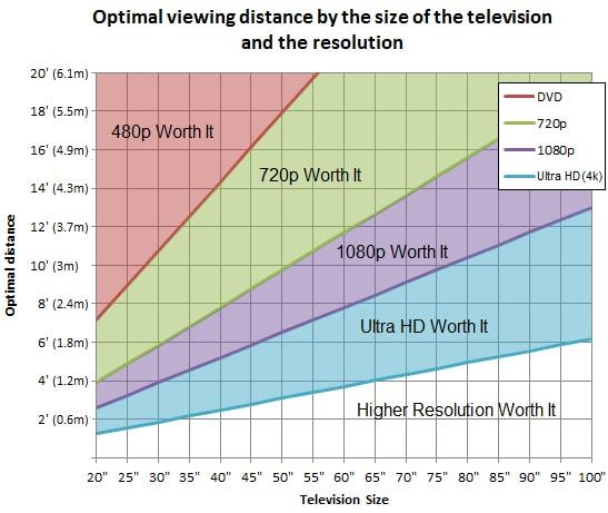 distancia optima para ver la tv