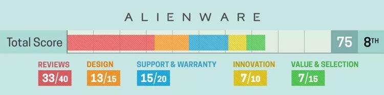portatil Alienware