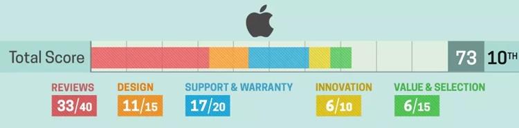 portatiles apple