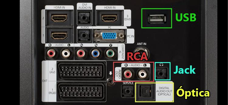 conexiones tv