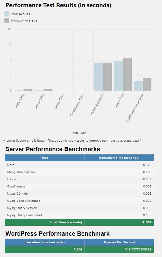 webempresa WPPerformanceTester